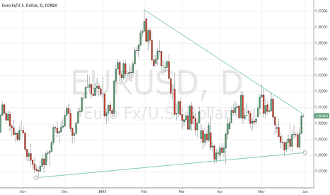 EURUSD: Trend line about to break?