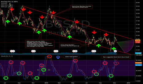 BCS: BCS stuck in downward channel. FX probe doesn't help.