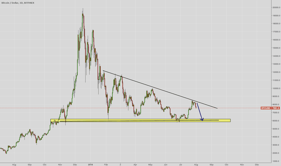 BTCUSD: BTCUSD more Room to Fall ?