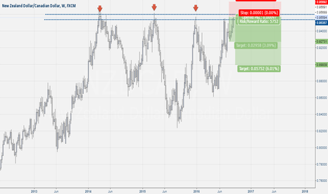 NZDCAD: Nzd-Cad Sell Setup
