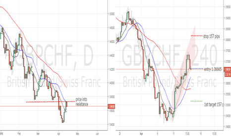 GBPCHF: price into resistance GBPCHF