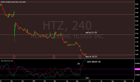 HTZ: LONG SIGNAL/ ADX AND FIB RETRACEMENT SIGNAL.