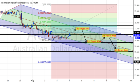AUDJPY: 4 target areas to focus while trading on AUDJPY