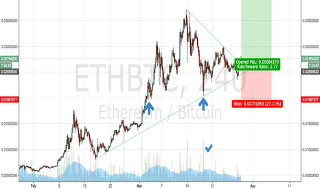 ETHBTC: Ether breakout trade