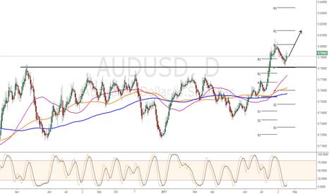 AUDUSD: Buy Signal