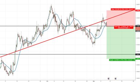 EURSGD: Short EUR/SGD