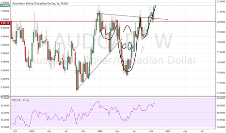 AUDCAD: This can be awful long