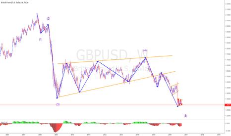GBPUSD: GU weekly