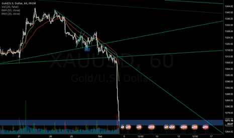 XAUUSD: Going Long Gold Here