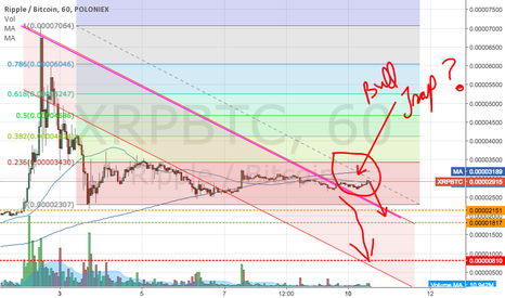 XRPBTC: Still looks bearish..