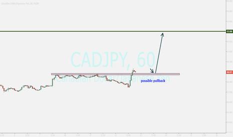 CADJPY: cadjpy...enter to buy after nice bullish candle