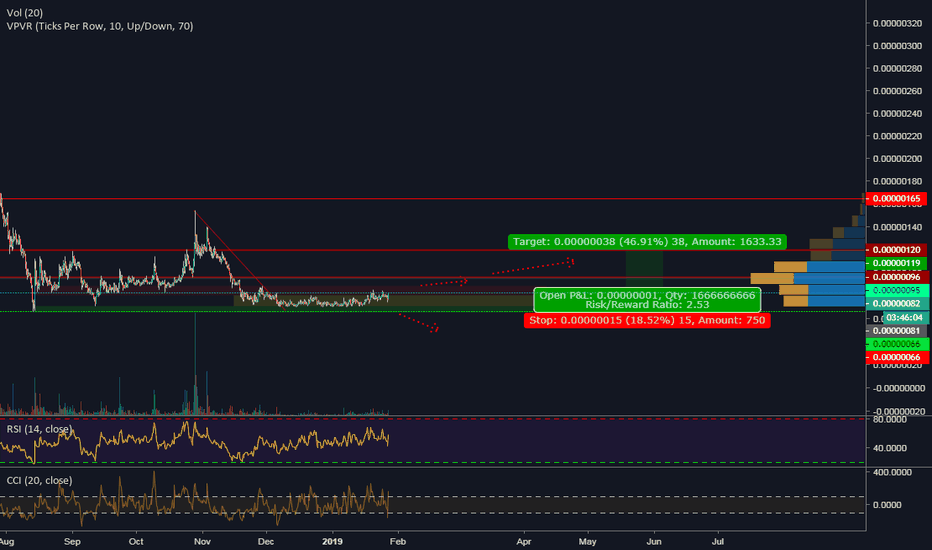 KEYBTC: KEY is about to make 50 %