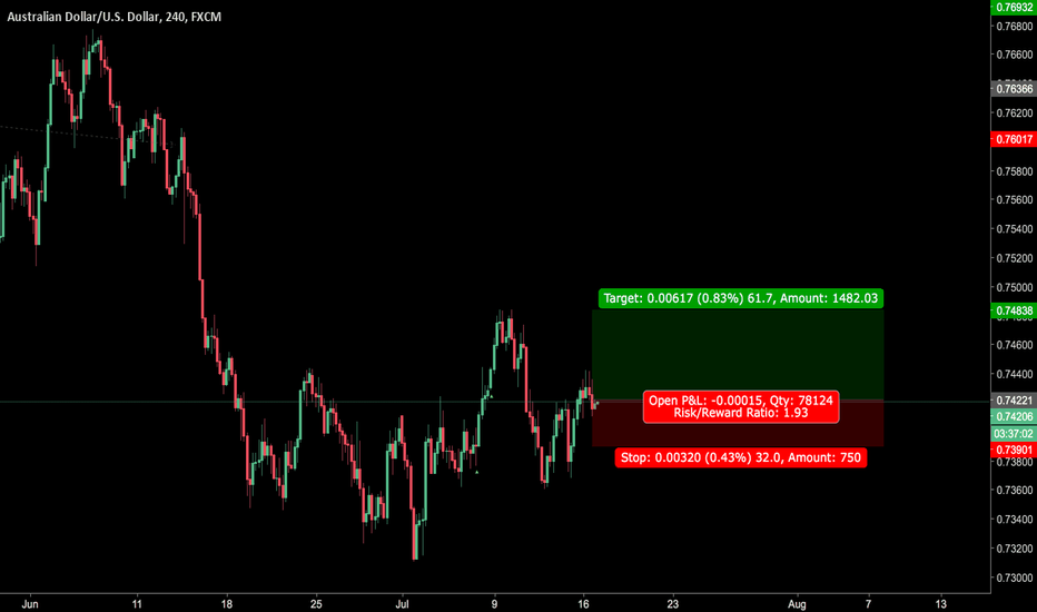 AUDUSD: AUD/USD BULLS ARE COMING BACK