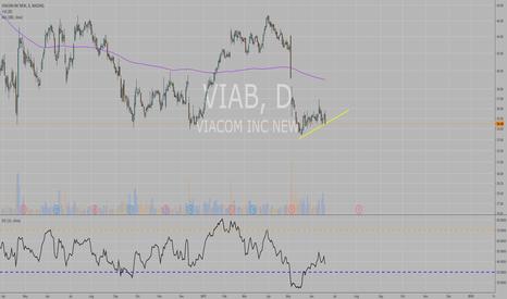 VIAB: VIAB possible downside