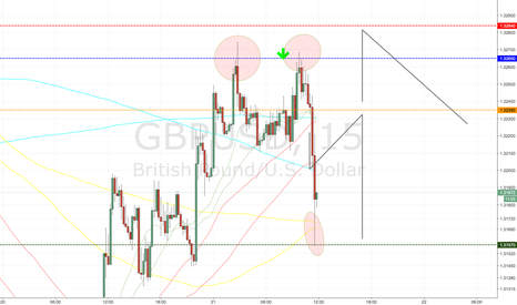 GBPUSD: GBPUSD example of the working levels :)