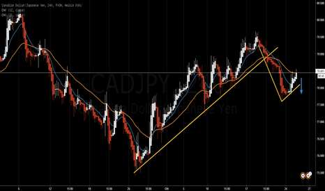 CADJPY: CADJPY short setup on 4H