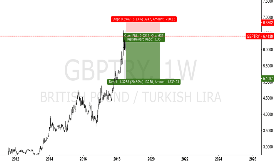 GBPTRY: GBPTRY - INSIDER TRADING - PUBLIC SHOW