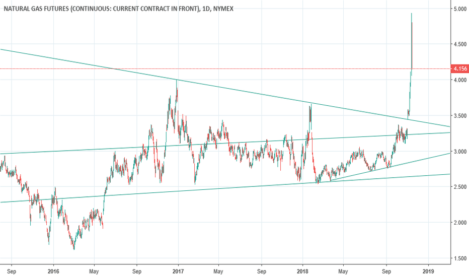 NG1!: Natural Gas with LT trendlines