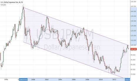 USDJPY: Yen long term