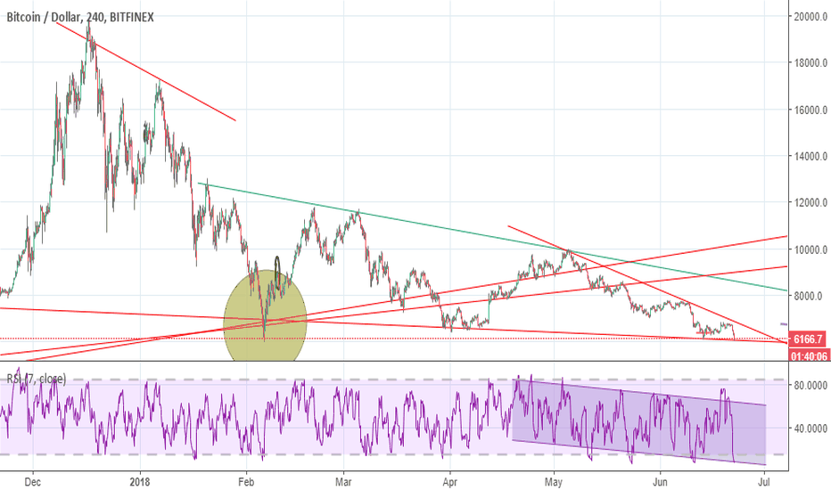 BTCUSD: BTC Hits the resistance line!