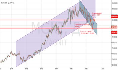 MGNT: Покупка акции Магнит от уровня 8750 с целью 10000