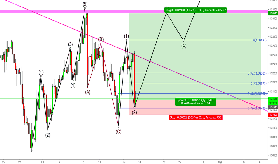 GBPUSD: GBPUSD Elliot-Wave theory
