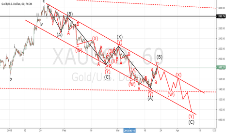 XAUUSD: Elliott wave Gold