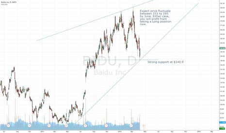 BIDU: Bull case for BIDU