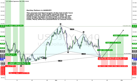 USDJPY: Gartley Pattern in $USDJPY