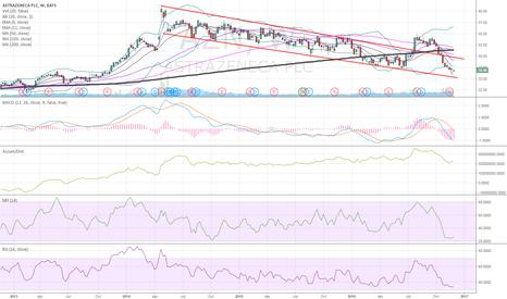 AZN: $AZN down channel bear trend support