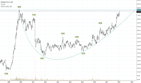 MPHASIS: Rounding Bottom