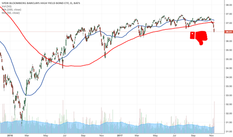 JNK: $JNK DANGER