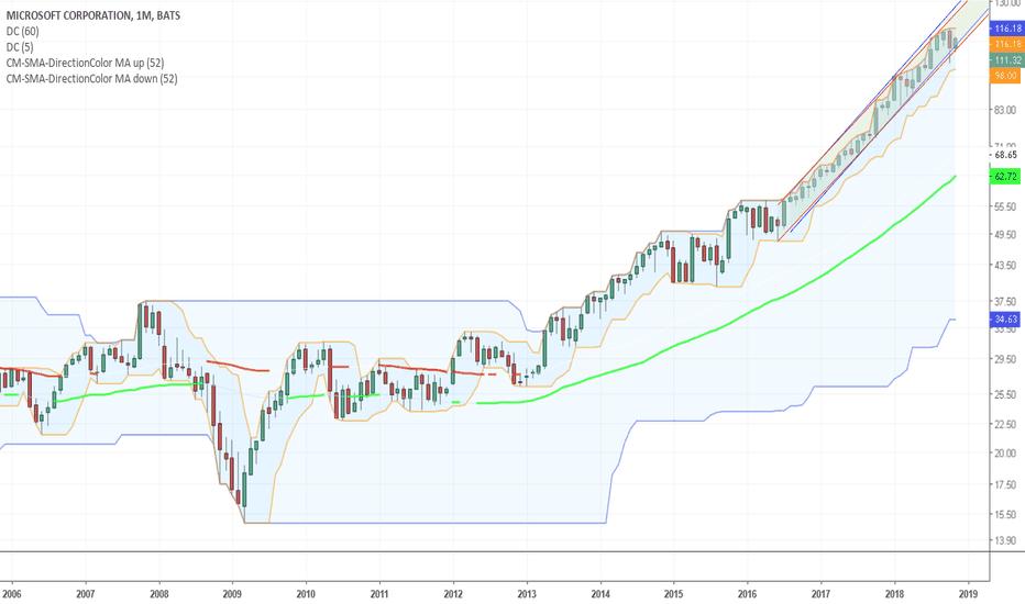 MSFT: Upward Channel