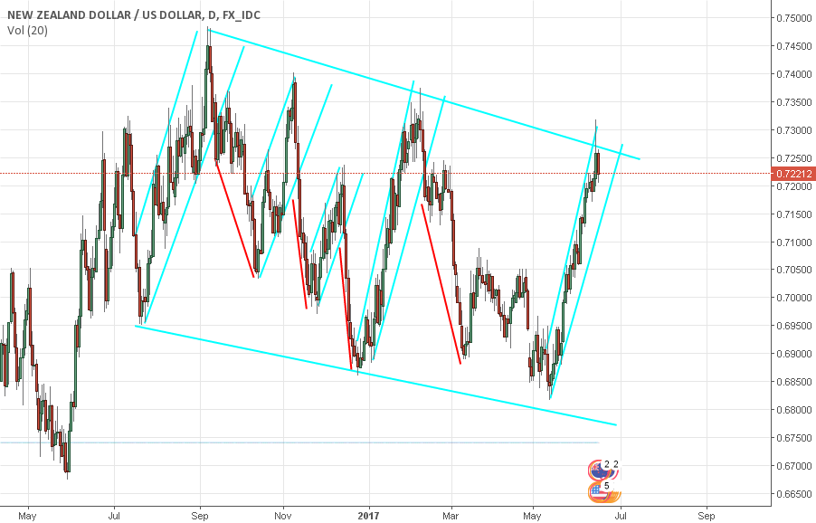 NZD/USD is playing in wedge
