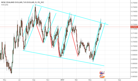 NZDUSD: NZD/USD is playing in wedge