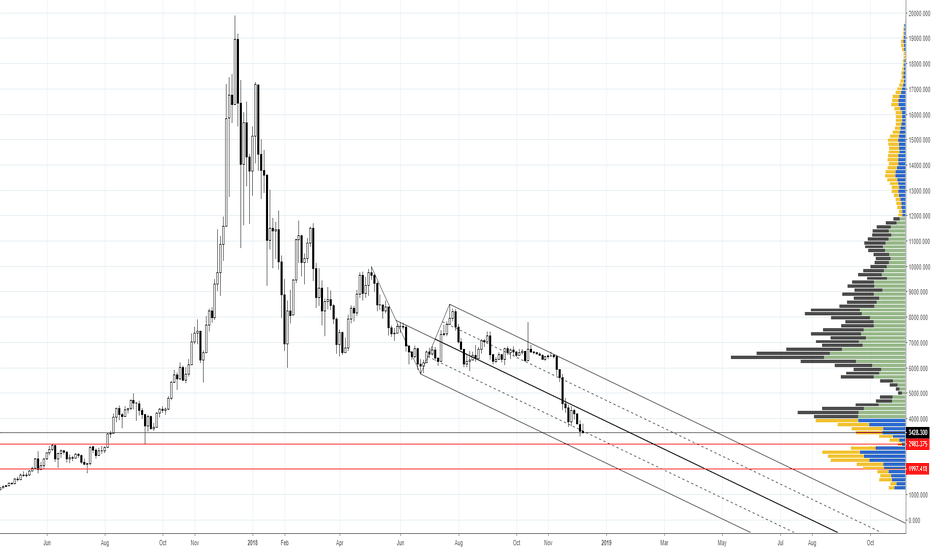 BTCUSD: BTC Overview -Median lines (Pitchforks)