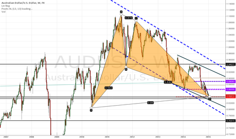 AUDUSD: Bullish Bat pattern at 0.8400 area (Weekly) on AUD/USD