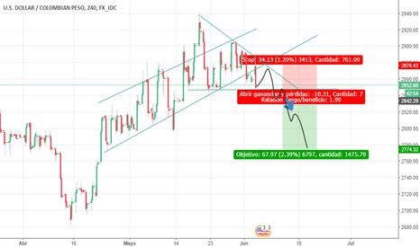 USDCOP: USD - Triangulo bajista