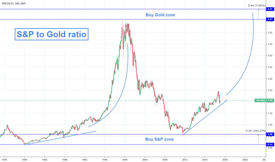 SPX/GC1!: What does the S&P to Gold ratio show?