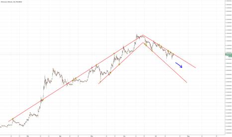 ETHBTC: Ethereum/Bitcoin - bear