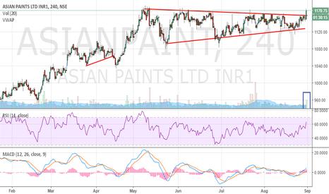 ASIANPAINT: Asian Paints - Breakout - Positional Buy