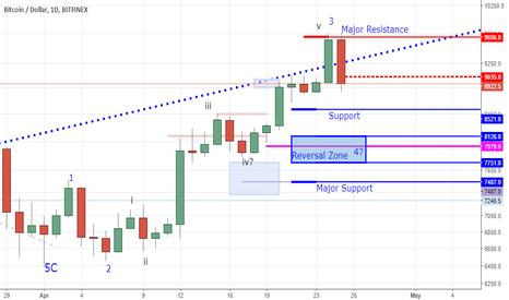 BTCUSD: Bitcoin - Bearish Signal But The Bull Move Was Solid