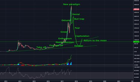 BTCUSD: Bitcoin life cycle, 2013 bubble repeat again. May be!