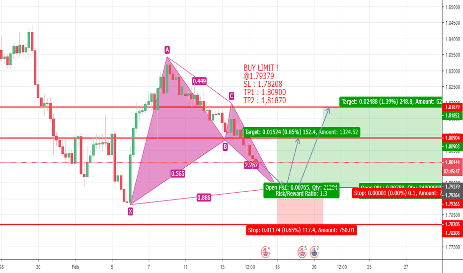 GBPAUD: GBPAUD BULLISH BAT FORMATION LONG