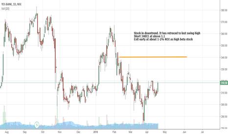YESBANK: Yesbank 340CE short