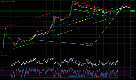 BTCUSD: A path to next Moon