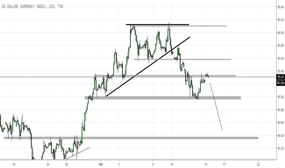 DXY: DXY 2H