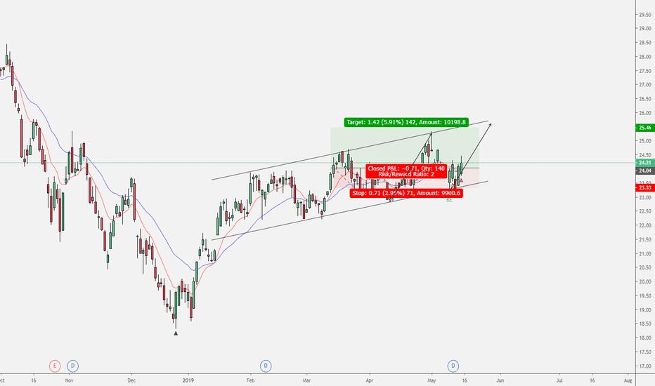 KKR Stock Price and Chart — NYSE:KKR — TradingView