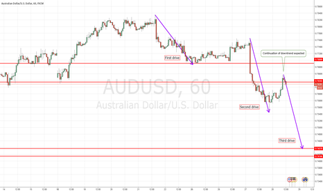 AUDUSD: AUDUSD - 1-2-3 Pattern - Third drive down expected