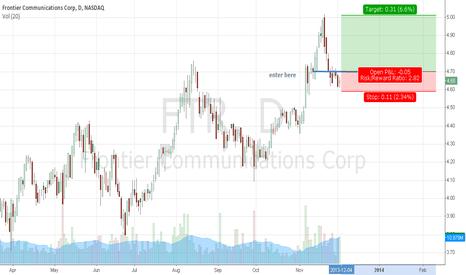 FTR: FTR pullback trade